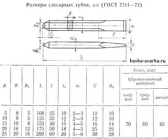 Слесарные инструменты и их назначение. виды ручного слесарного инструмента по назначению