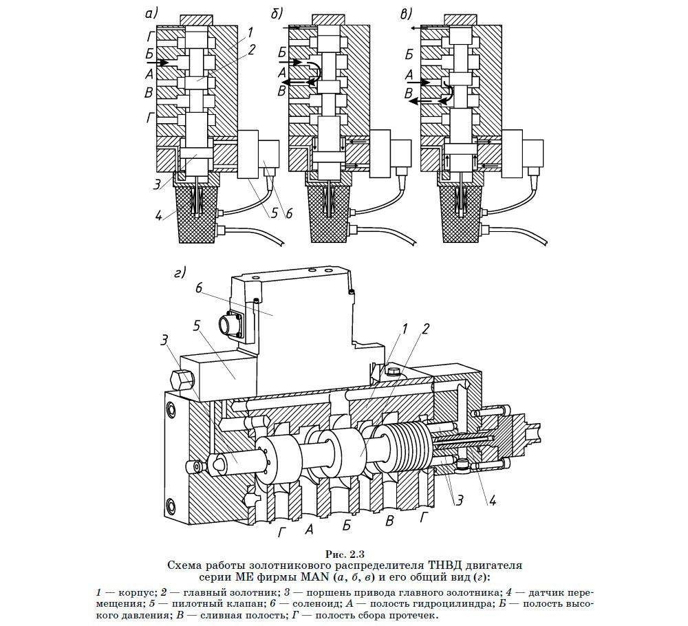 Принцип работы гидрораспределителя р 80