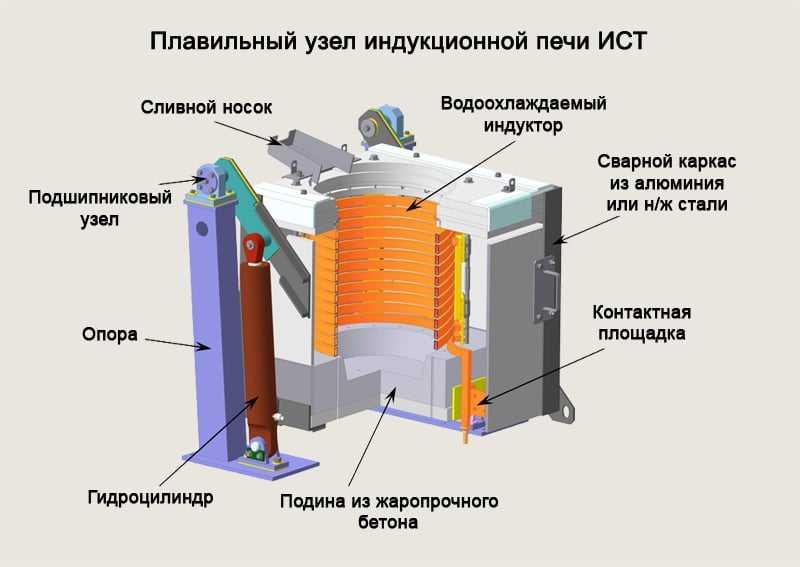 Переделка индукционной плиты в плавильную печь: порядок выполнения работы