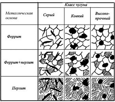 Чугун — википедия