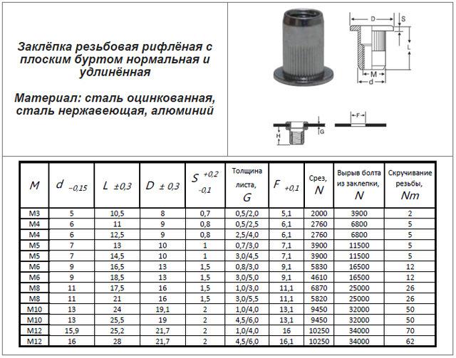 Винтовые заклепки: особенности и преимущества, материалы для производства, правила монтажа гаек