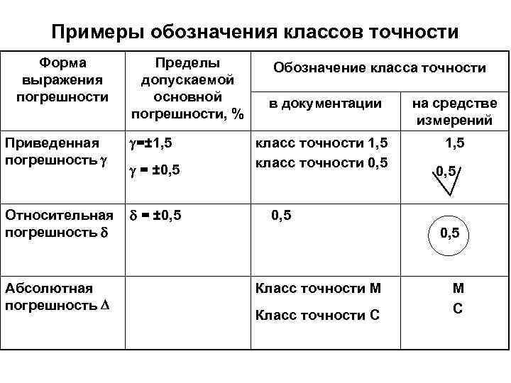 Класс точности измерительного прибора – » :
