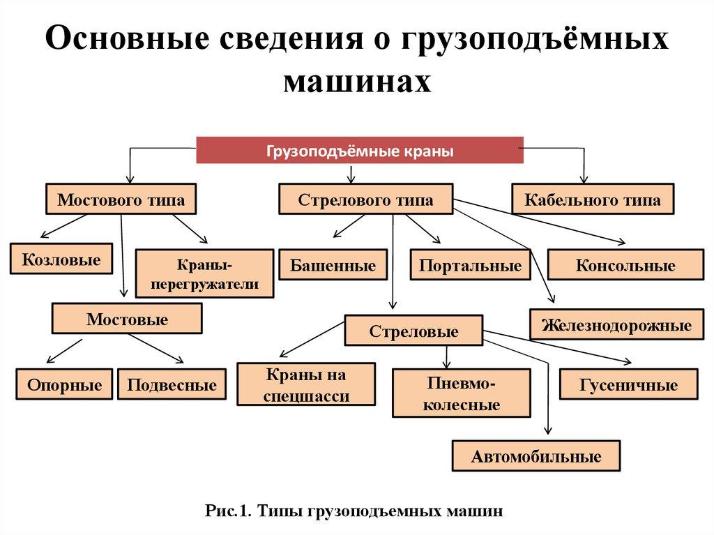 Грузоподъемные машины и механизмы, определение и классификация