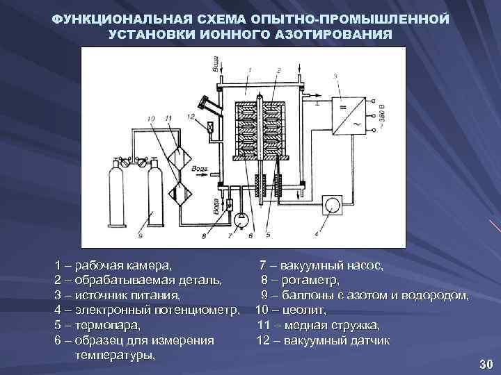 Упрочнение стальных деталей комбинированными методами, создание коррозионностойких защитных покрытий