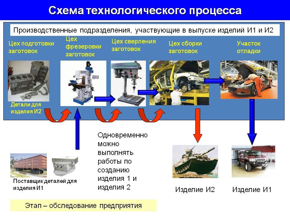 Типовой технологический процесс пример