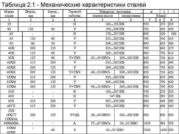 Стали 40хн2ма и 40хнма: характеристики, расшифровка, состав, применение