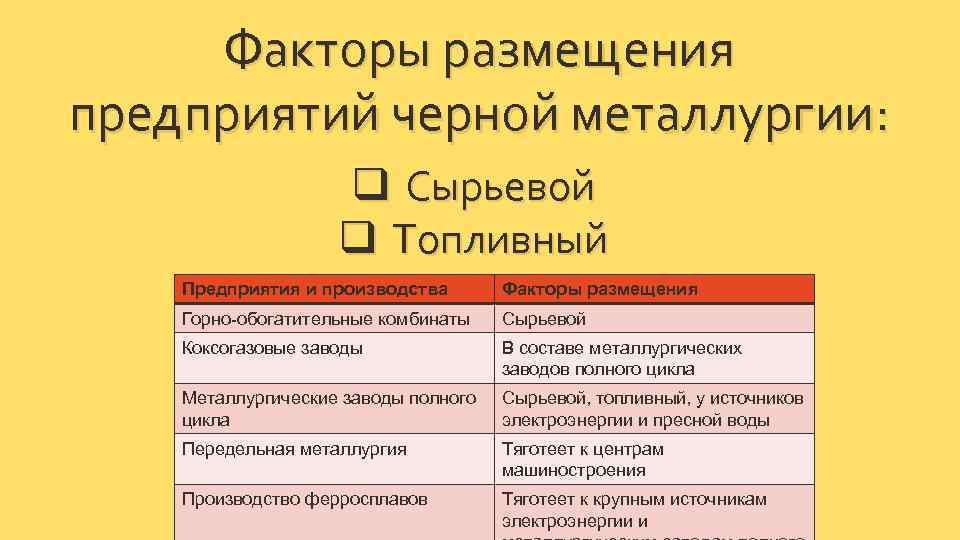 §1. сырьевая база алюминиевой промышленности. алюминиевая промышленность россии - дипломная работа