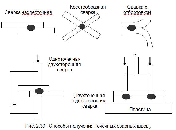 Контактная стыковая сварка, её виды, схемы, сущность, оборудование