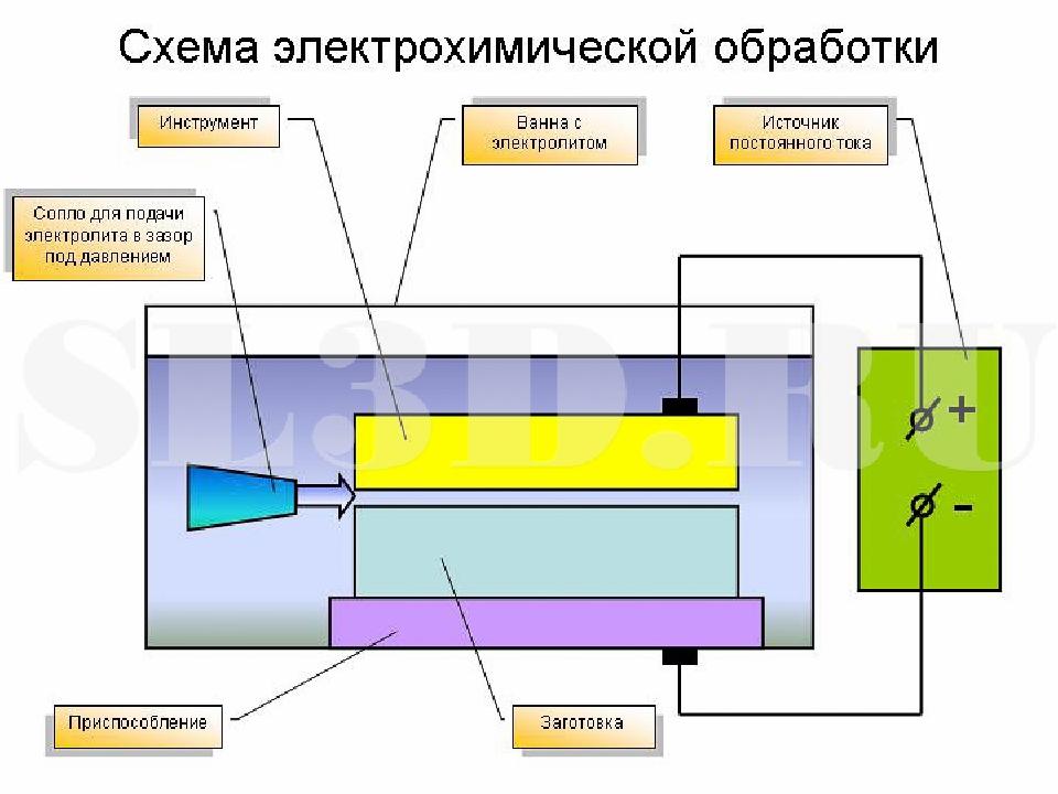 Электрохимические методы обработки металлов