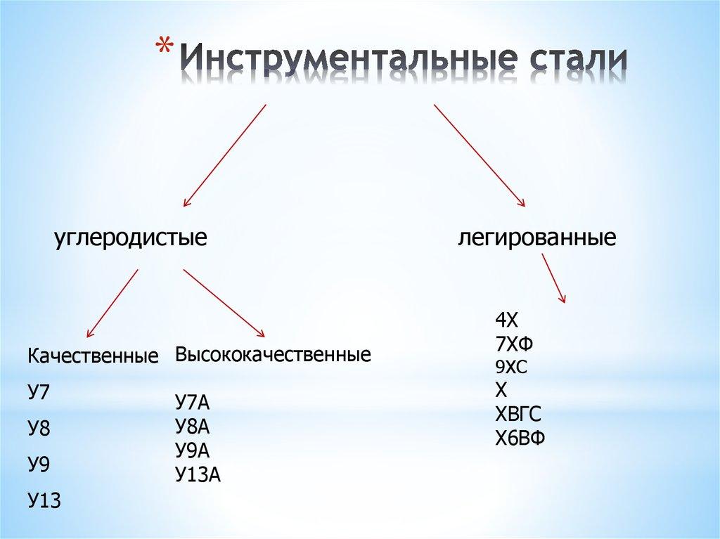 Инструментальная сталь. марки стали :: syl.ru