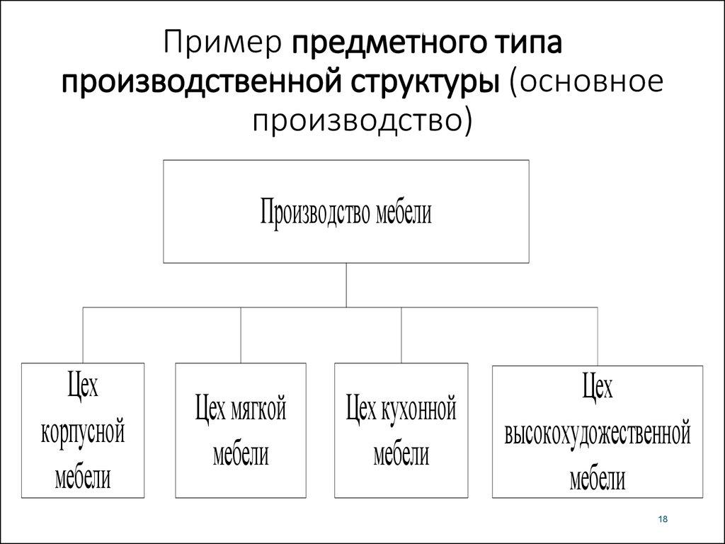 Типы производственных структур. организация производственного процесса