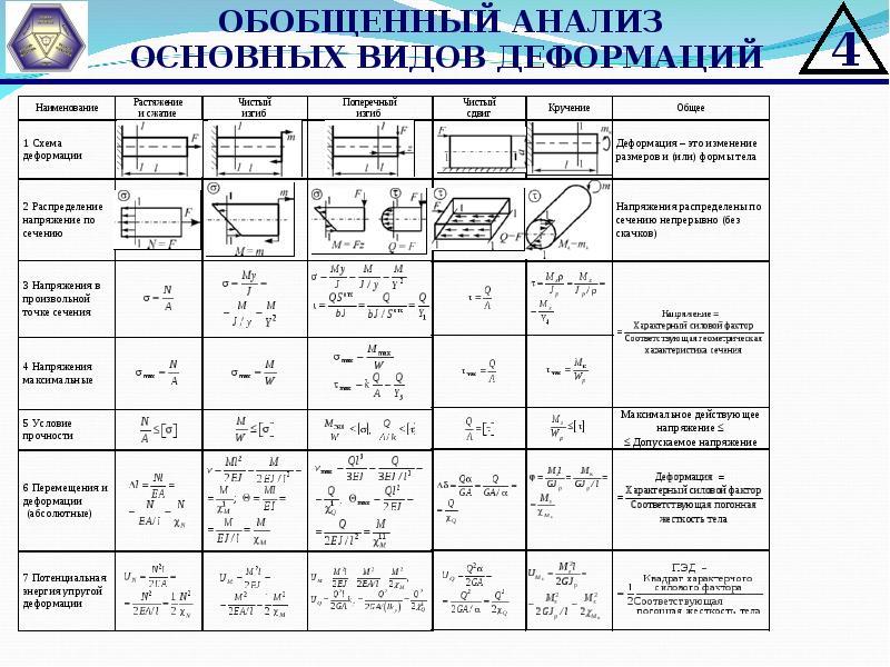 Т. деформация — physbook