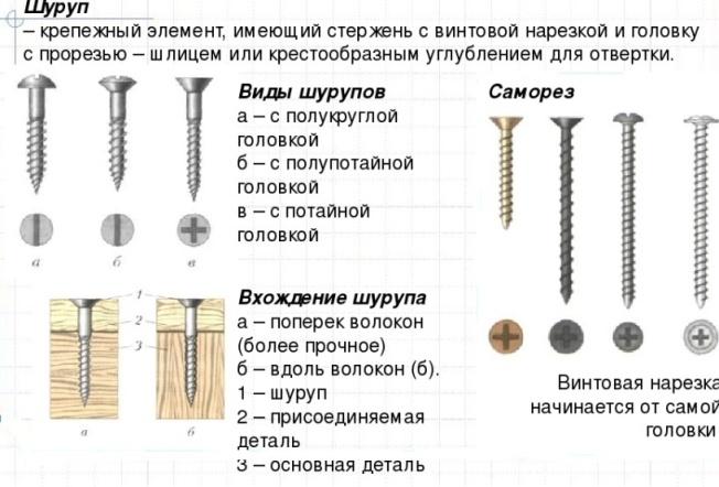 Размеры саморезов - шурупов. условные обозначения. таблицы. - мастерим для дома и дачи своими руками