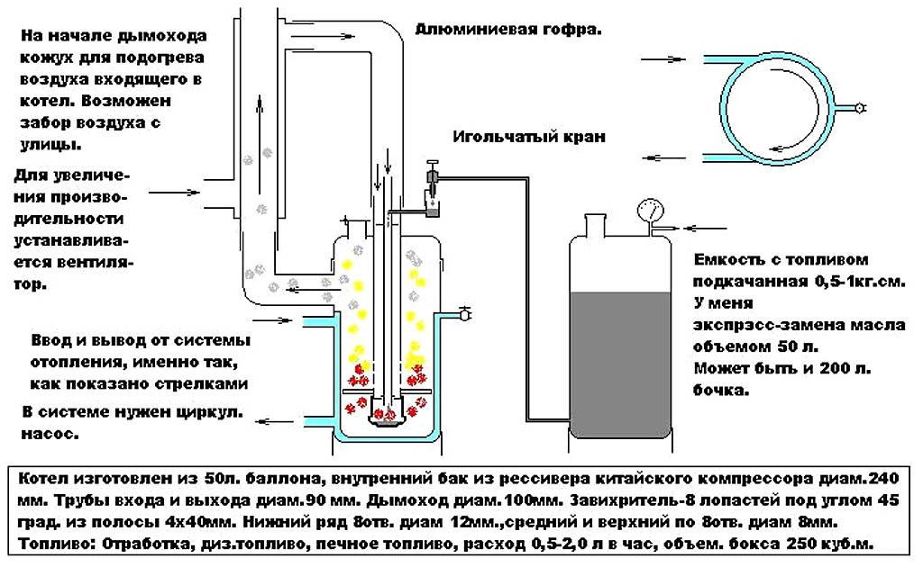 Как сделать горелку на отработанном масле своими руками