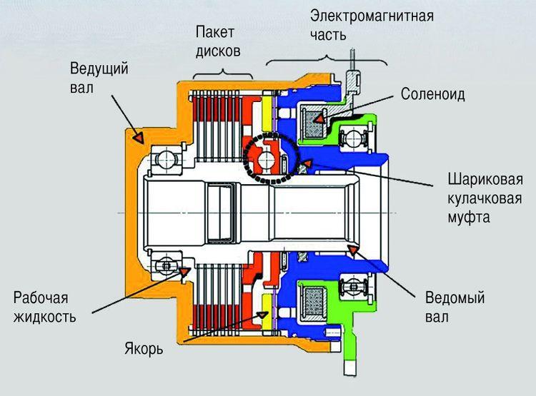 Электромагнитная муфта. принцип работы электромагнитной муфты. | мтомд.инфо