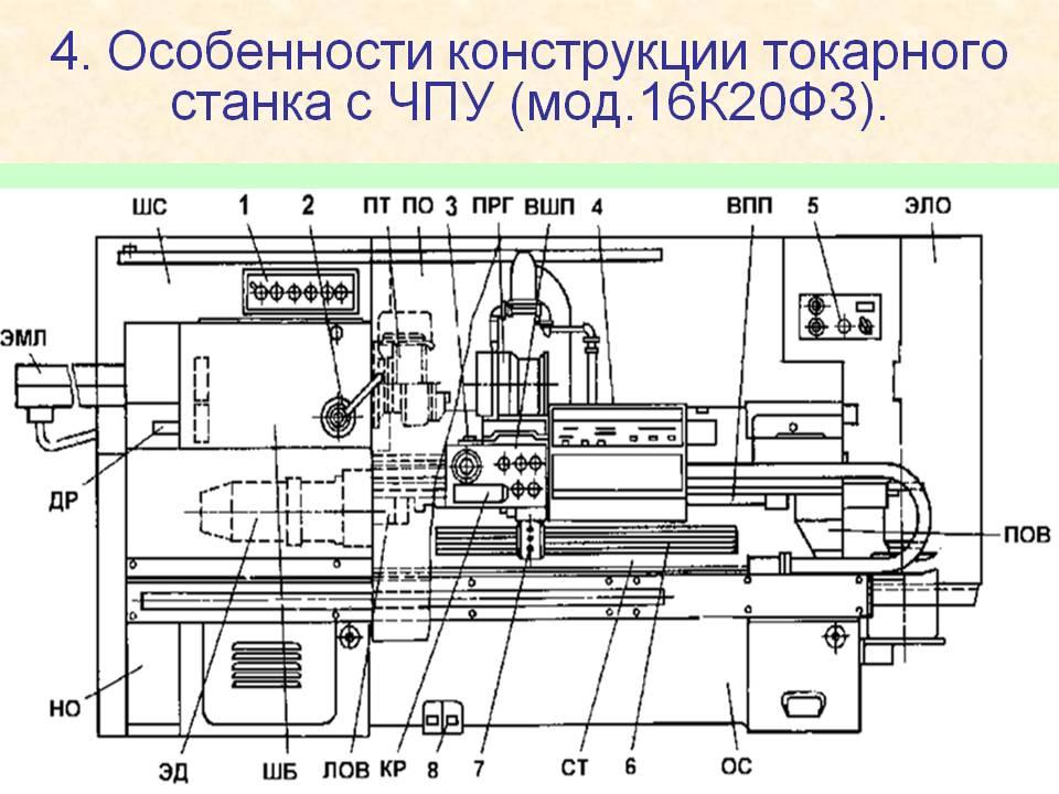 Об устройстве станка с чпу и его основных узлах