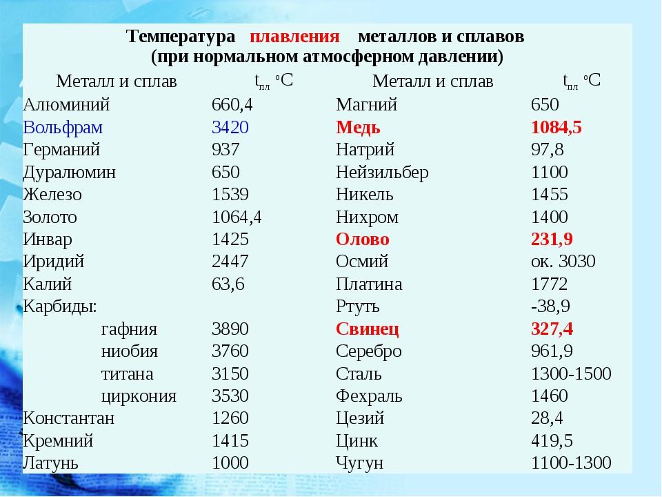 Свинец. описание, свойства, происхождение и применение металла - mineralpro.ru