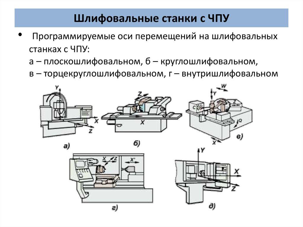 Шлифовальные станки: виды, марки, характеристики