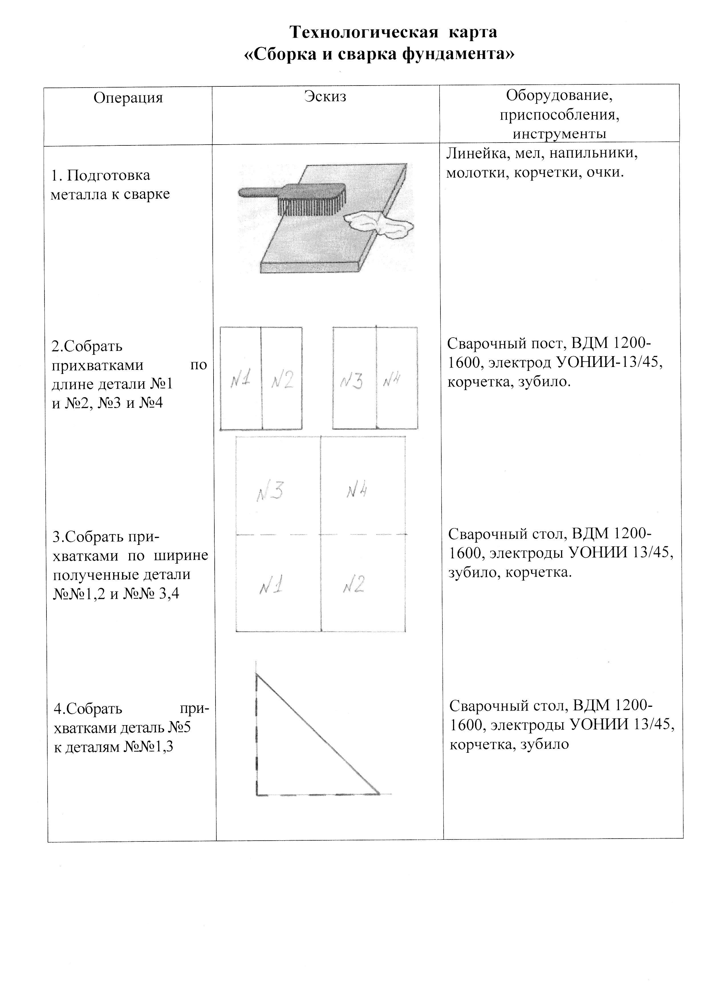 Техкарта на сварку металлоконструкций - о металле