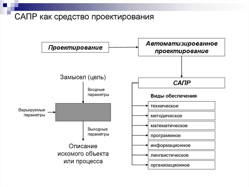 Системы автоматизированного проектирования