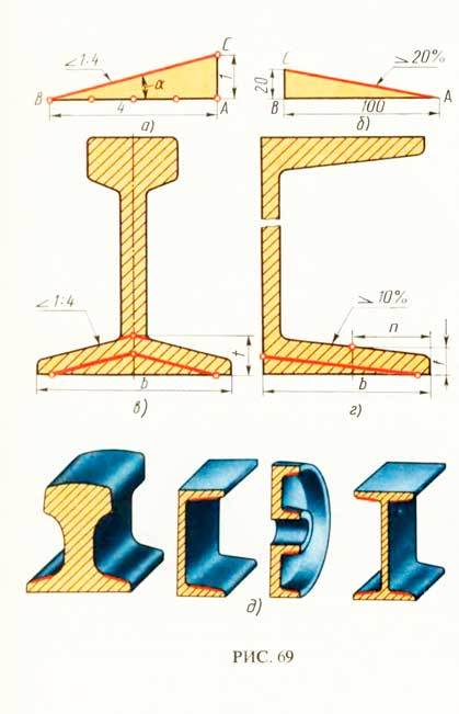 Значок конусности на чертежах – уклон и конусность - определение, обозначение на чертеже, формула расчёта уклона и конусности