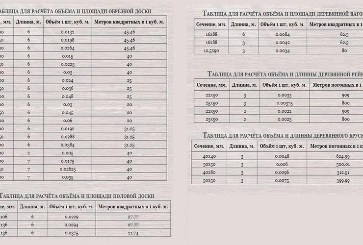 Кубатурник пиломатериала, параметры древесины и их расчет