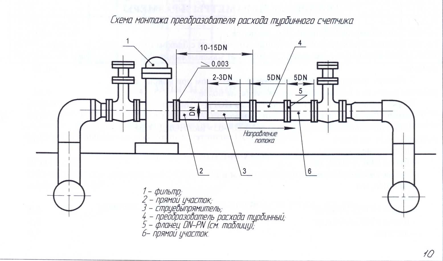 Место установки манометров на насосах