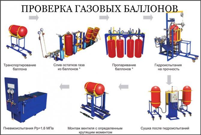 Освидетельствование газовых баллонов, в том числе кислородных: поверка устройства и проверка содержимого, обмен и ремонт, маркировка до и после аттестации
