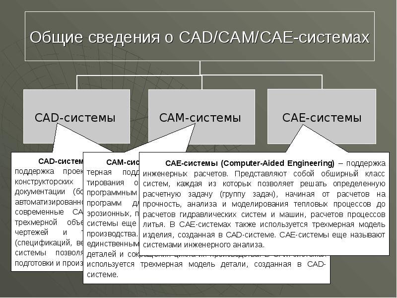 Компьютерное моделирование изделий и cae-системы