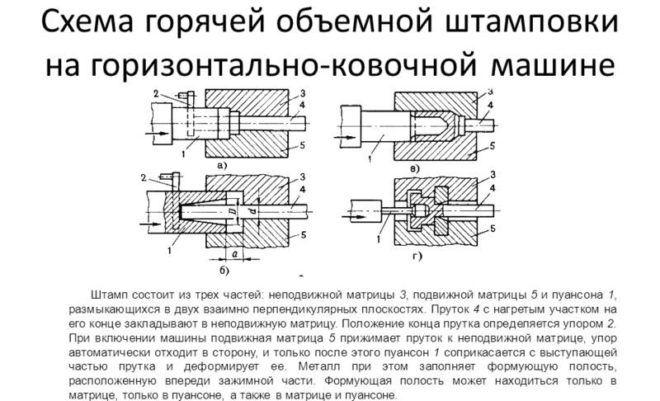 Штамповка металла: технологии, гост, изготовление штампов