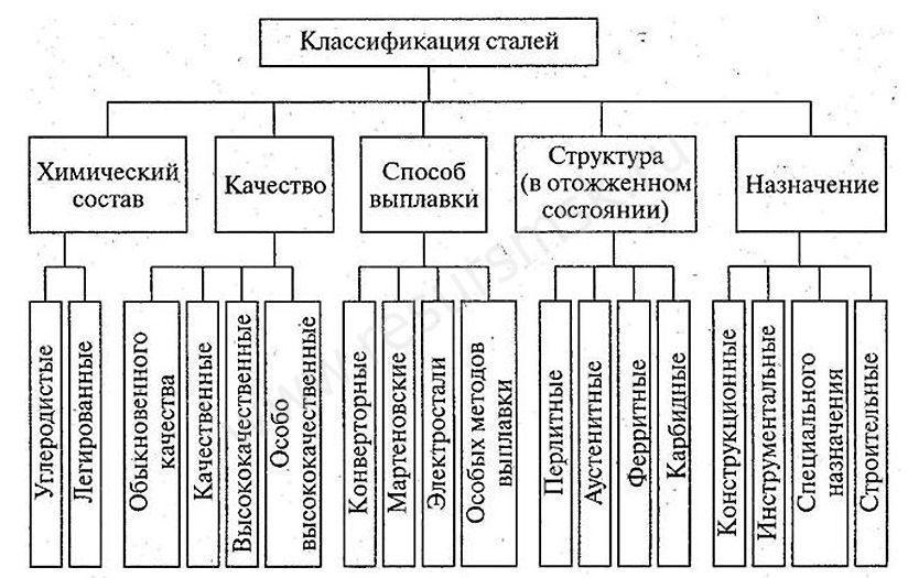 Что такое легированная сталь - состав, свойства, марки, гост, назначение, обработка :: syl.ru