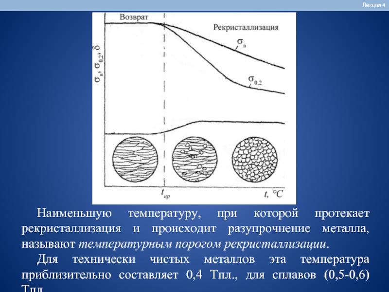 Контрольная работа: пластическая деформация и рекристаллизация металлов и сплавов - bestreferat.ru