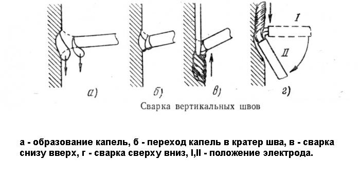 Сварка вертикальных швов методом снизу-вверх и сверху-вниз с применением инвертора и полуавтомата