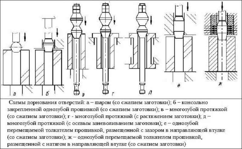 Дорнование отверстий, труб, стволов