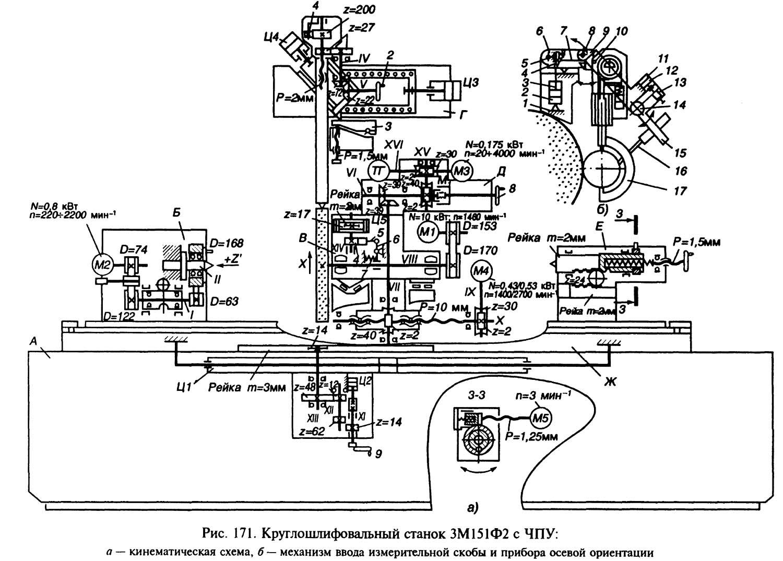 Круглошлифовальные станки 3а-151(161), 3б151(161) - всё для чайников