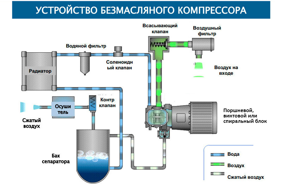Компрессор - это... виды компрессоров, назначение, устройство и принцип работы :: syl.ru