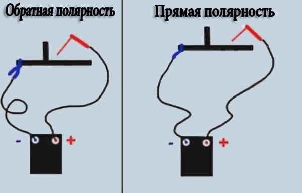 Полярность при сварке инвертором