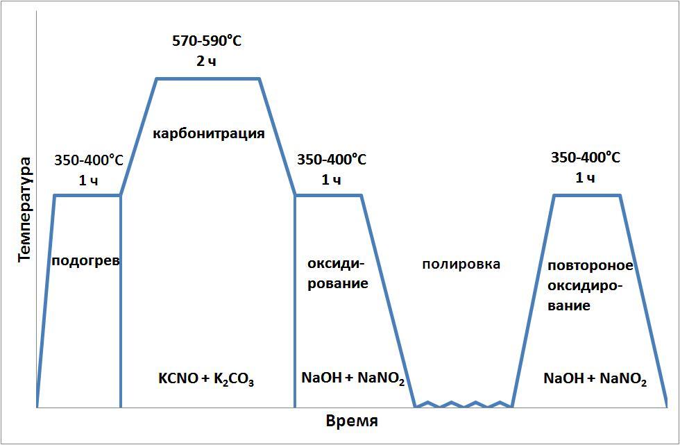 Азотирование и карбонитрирование втулок и пластин из сталей 38х2мюа (1.8509) и 40х (aisi 5135, 1.7034 ) крупными партиями в несколько тысяч штук