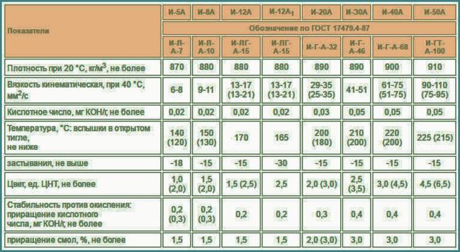 Масло и-40 индустриальное моторное: характеристики, вязкость, аналоги