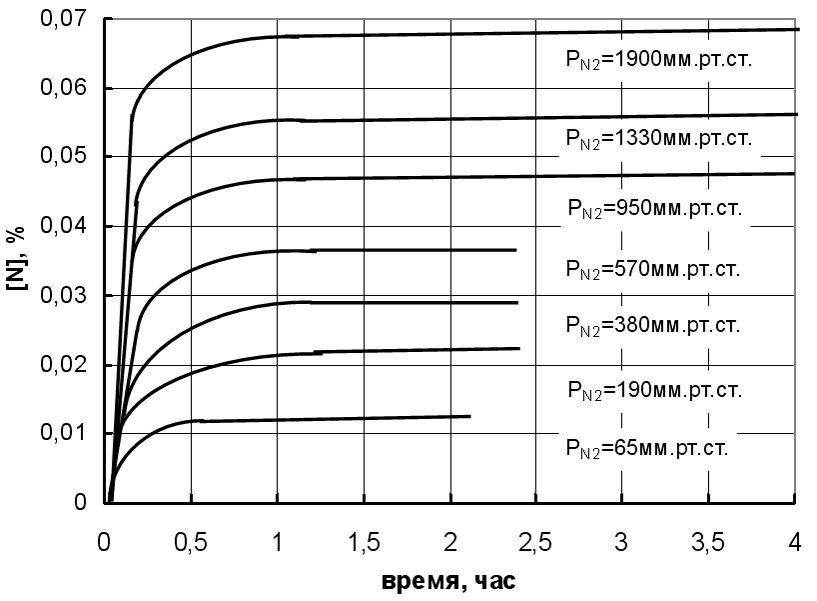 Ионно-плазменное азотирование – процесс и преимущества   ionitech ltd.