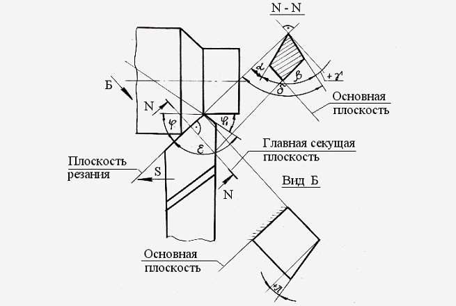 Выбор значений углов резца / токарное дело