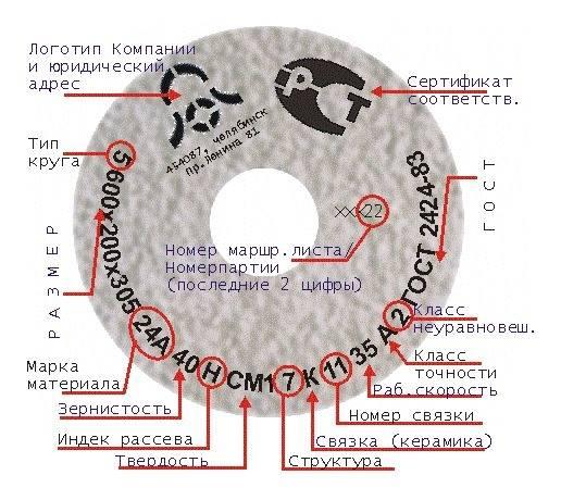 Маркировка абразивных кругов для угло - шлифовальной машины