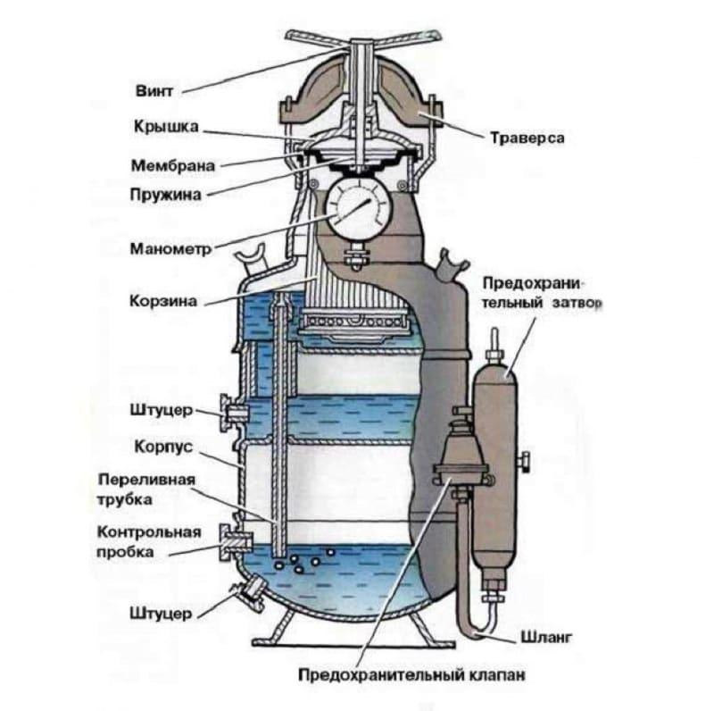Устройство и работа ацетиленового генератора среднего давления