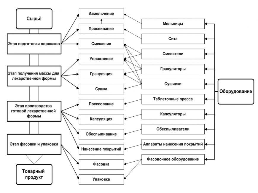 Технологическая схема процесса. что такое технологическая схема