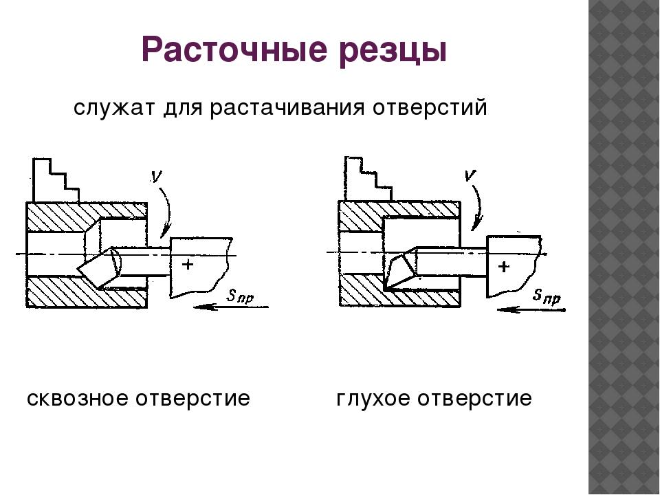 Гост 28981-91резцы токарные расточные со сменными режущими пластинами из сверхтвердых материалов. типы и основные размеры