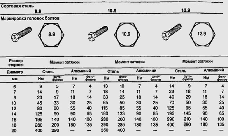 Класс прочности болты, гайки 8.8, 10.9 высокопрочные