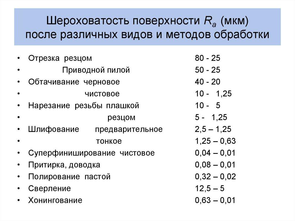 Таблица перевода шероховатости rz в ra