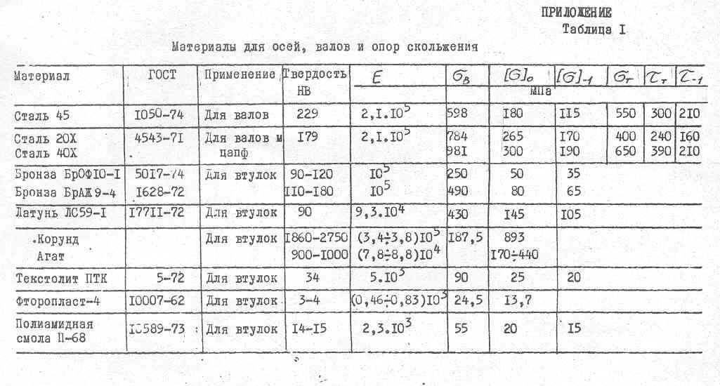 Сталь 45 характеристики. как производится закалка стали. закалка стали 45