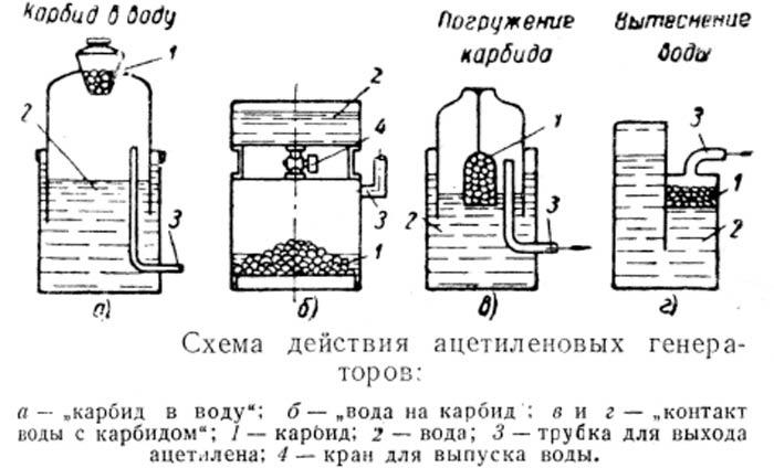 Инструкция по охране труда при обслуживании переносных ацетиленовых генераторов