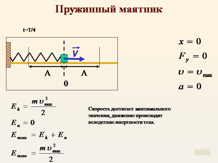 Пружинный маятник определение период колебаний